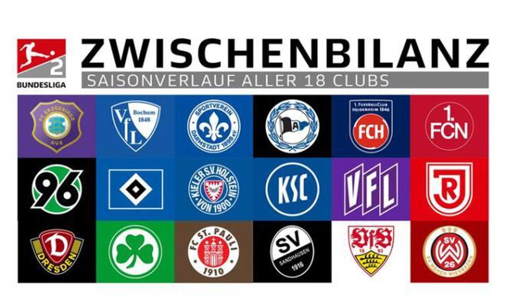 kết quả bóng đá Bundesliga 2 mùa giải 2019-2020